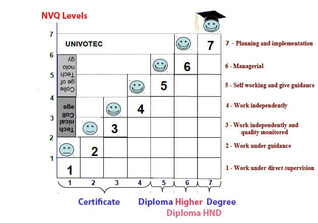 NVQ Levels in Sri Lanka