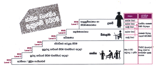 NVQ Levels in Sinhala