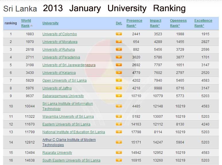 University World Ranking 2013 of Sri Lankan Universities