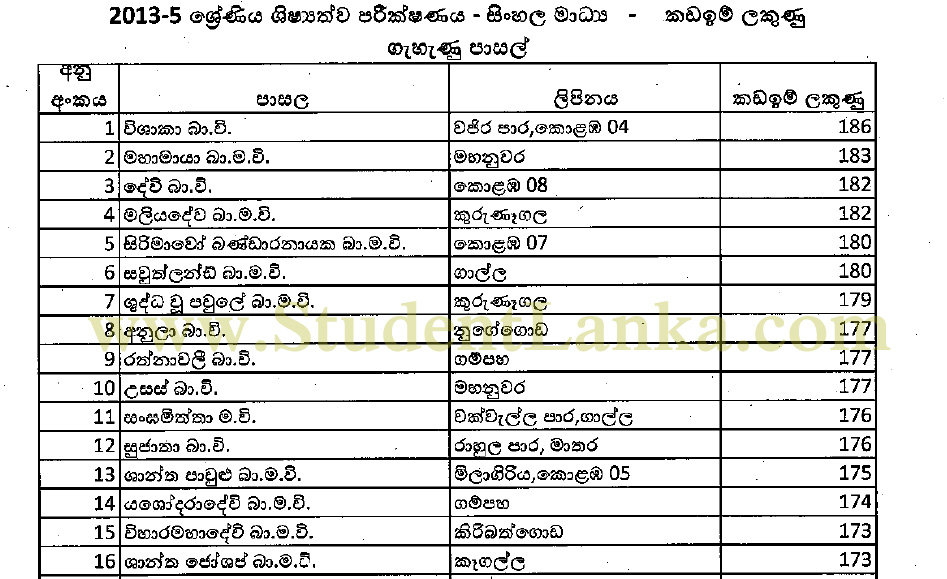 Grade 5 Scholarship 2013 cut off marks for 2014 popular schools