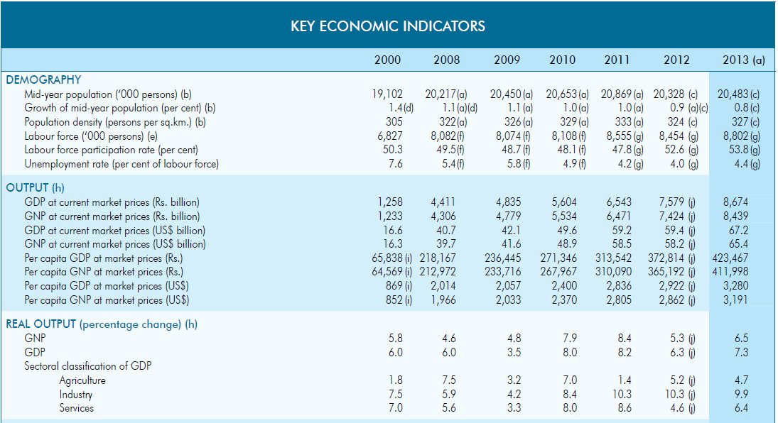 Central Bank Report 2013 – Economic Indicators (Click to enlarge)